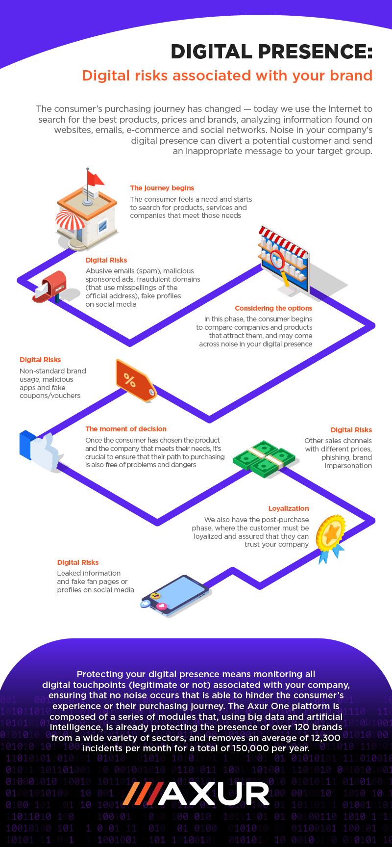 (EN)The Hack - Axur Infográfico 2