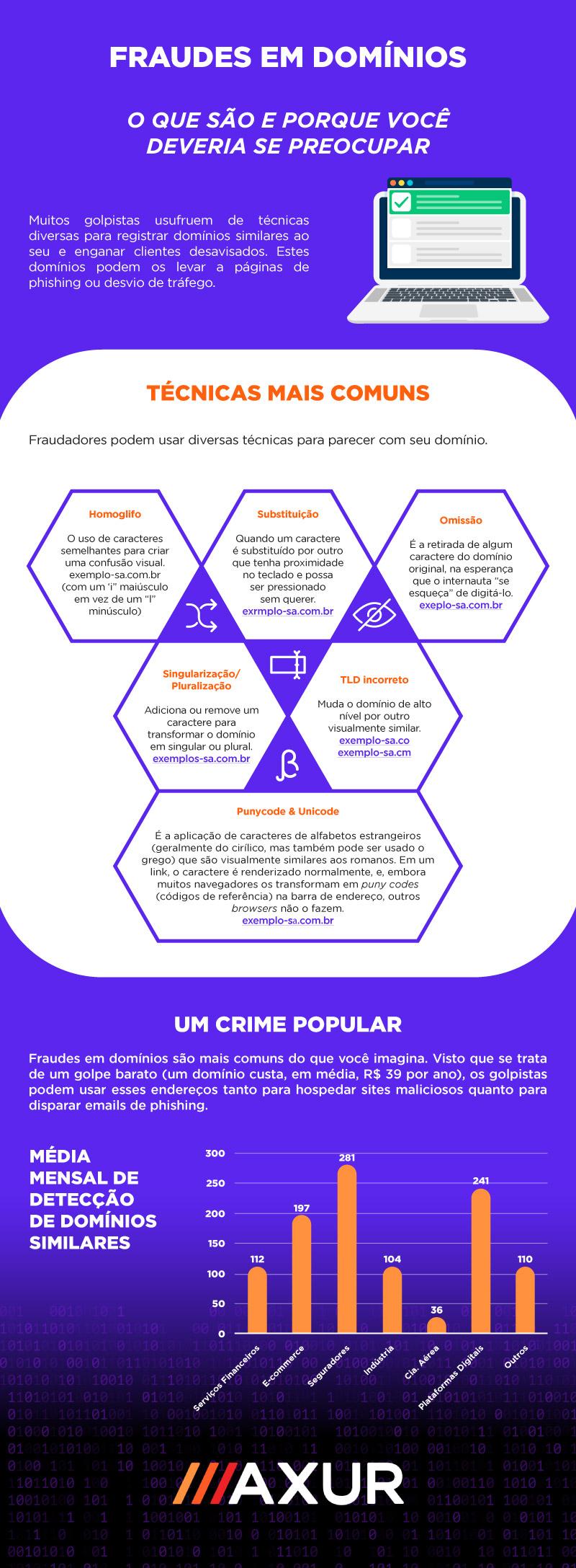 infográfico: domínios
