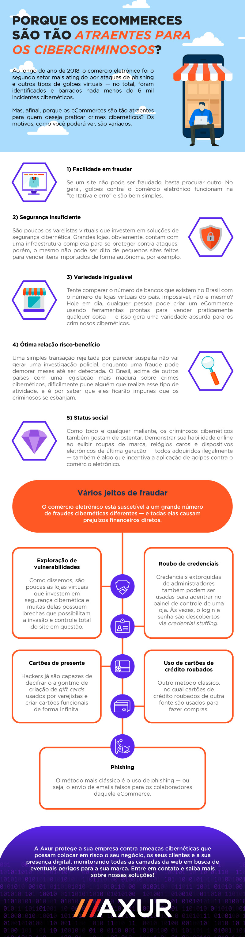 Infográfico riscos eCommerce