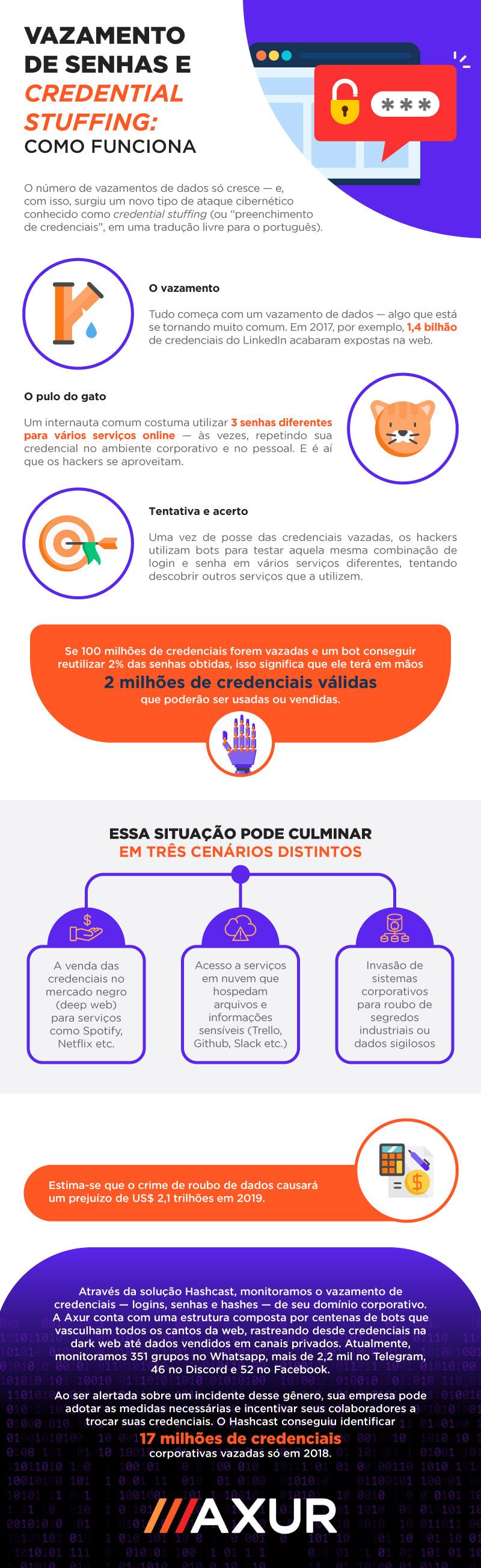 Infográfico Hashcast
